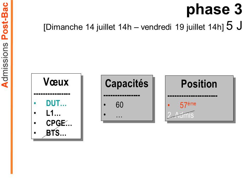 Capacités ---------------- 60 … Capacités ---------------- 60 … phase 3 [Dimanche 14 juillet 14h – vendredi 19 juillet 14h] 5 J Vœux ---------------- DUT… L1… CPGE… BTS… Vœux ---------------- DUT… L1… CPGE… BTS… Position ---------------------- 57 ème 2.