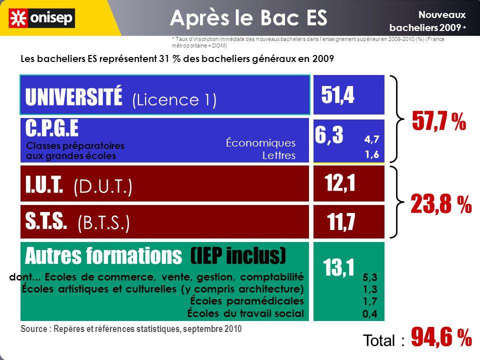 Les bacheliers ES représentent 31 % des bacheliers généraux en 2009 Source : Repères et références statistiques, septembre 2010 UNIVERSITÉ (Licence 1) 51,4 C.P.G.E I.U.T.