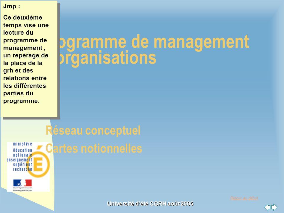 Retour au début Université dété CGRH août 2005 le programme de management des organisations Réseau conceptuel Cartes notionnelles Jmp : Ce deuxième te