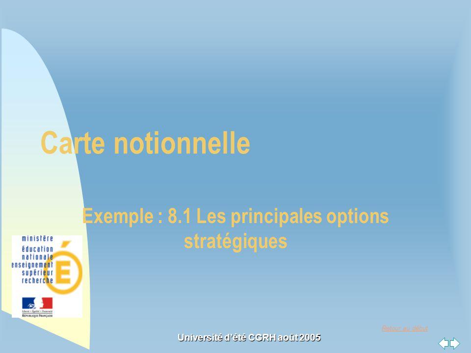 Retour au début Université dété CGRH août 2005 Carte notionnelle Exemple : 8.1 Les principales options stratégiques