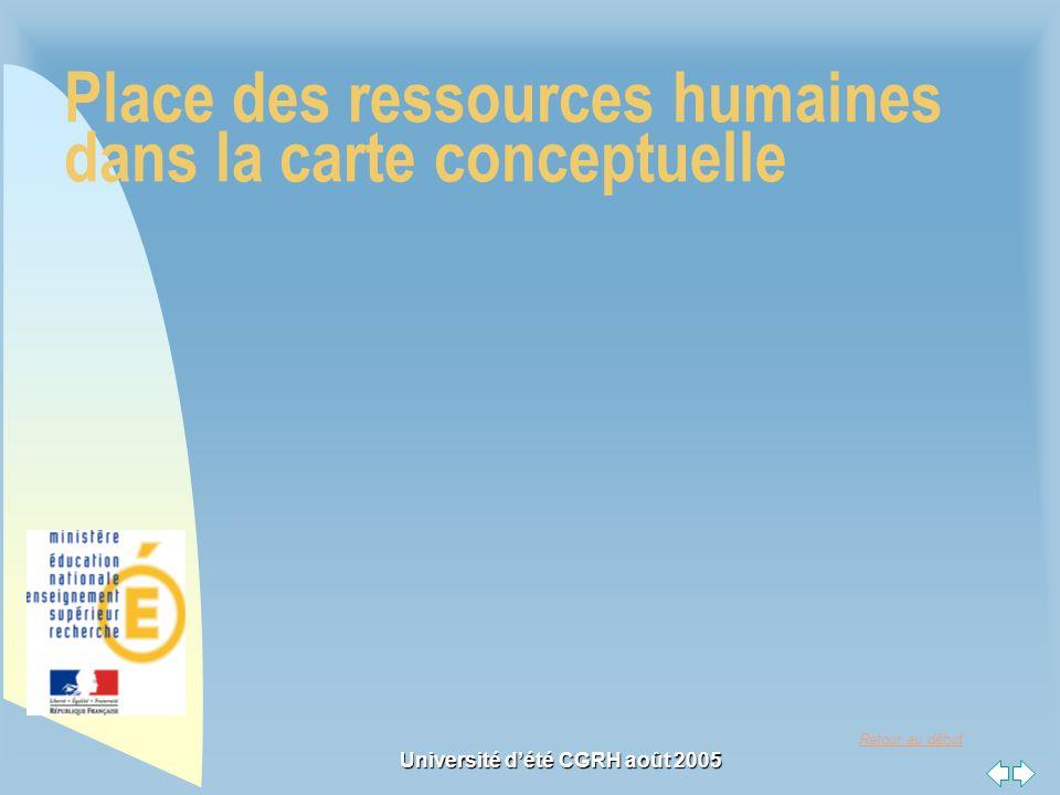 Retour au début Université dété CGRH août 2005 Place des ressources humaines dans la carte conceptuelle