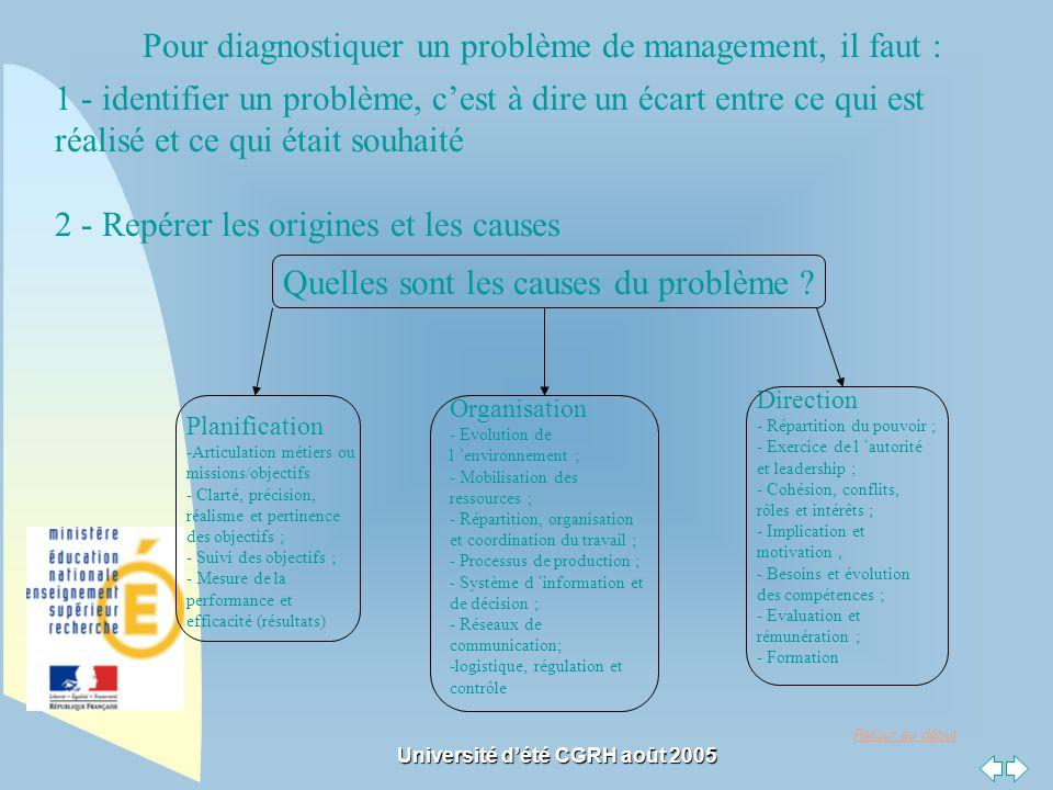Retour au début Université dété CGRH août 2005 Pour diagnostiquer un problème de management, il faut : 1 - identifier un problème, cest à dire un écar