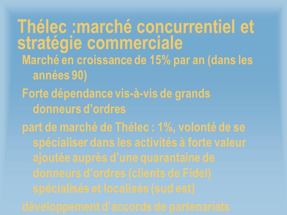 Thélec :marché concurrentiel et stratégie commerciale Marché en croissance de 15% par an (dans les années 90) Forte dépendance vis-à-vis de grands don