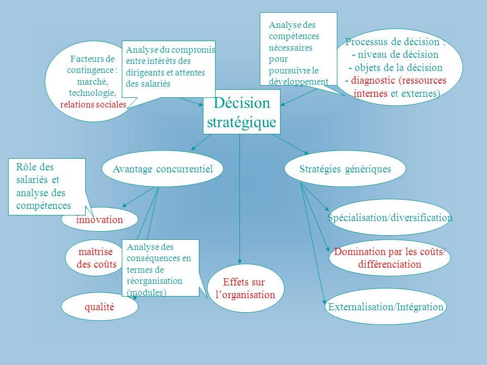 Décision stratégique Facteurs de contingence : marché, technologie, relations sociales Processus de décision : - niveau de décision - objets de la déc