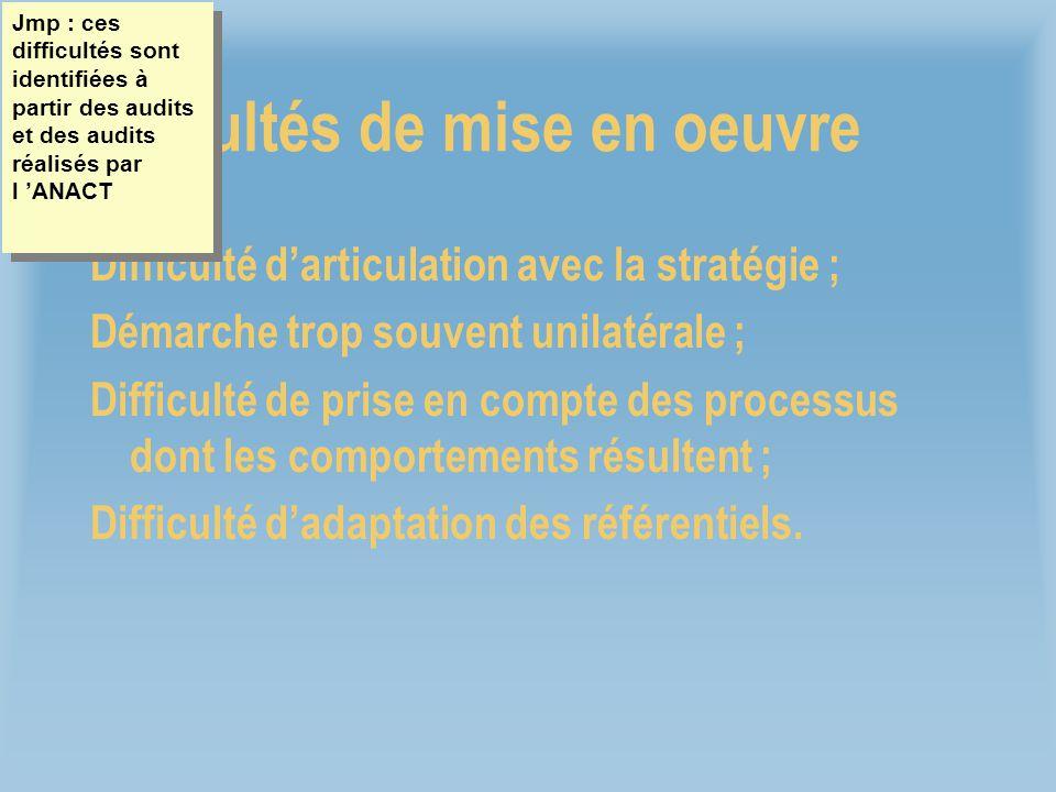 Difficultés de mise en oeuvre Difficulté darticulation avec la stratégie ; Démarche trop souvent unilatérale ; Difficulté de prise en compte des proce