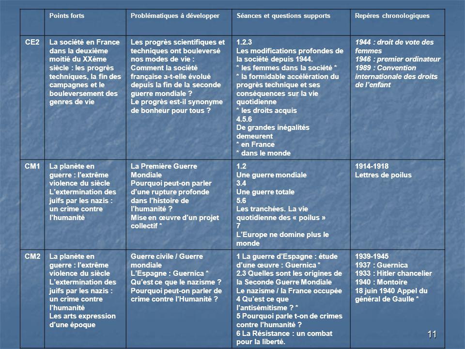 11 Points fortsProblématiques à développerSéances et questions supportsRepères chronologiques CE2La société en France dans la deuxième moitié du XXème