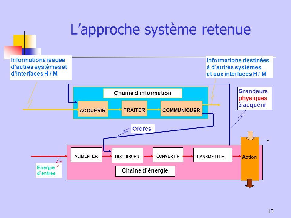 13 Chaîne dinformation Chaîne dénergie Energie dentrée Action Lapproche système retenue ALIMENTER CONVERTIR TRANSMETTREDISTRIBUER ACQUERIR TRAITER COM