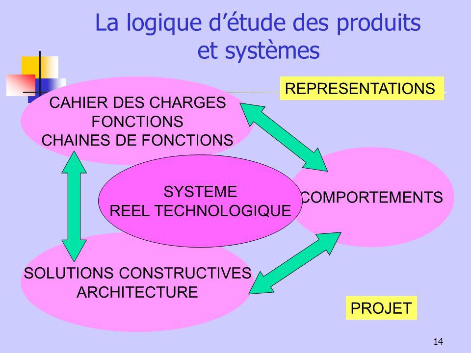14 COMPORTEMENTS SOLUTIONS CONSTRUCTIVES ARCHITECTURE CAHIER DES CHARGES FONCTIONS CHAINES DE FONCTIONS La logique détude des produits et systèmes REP