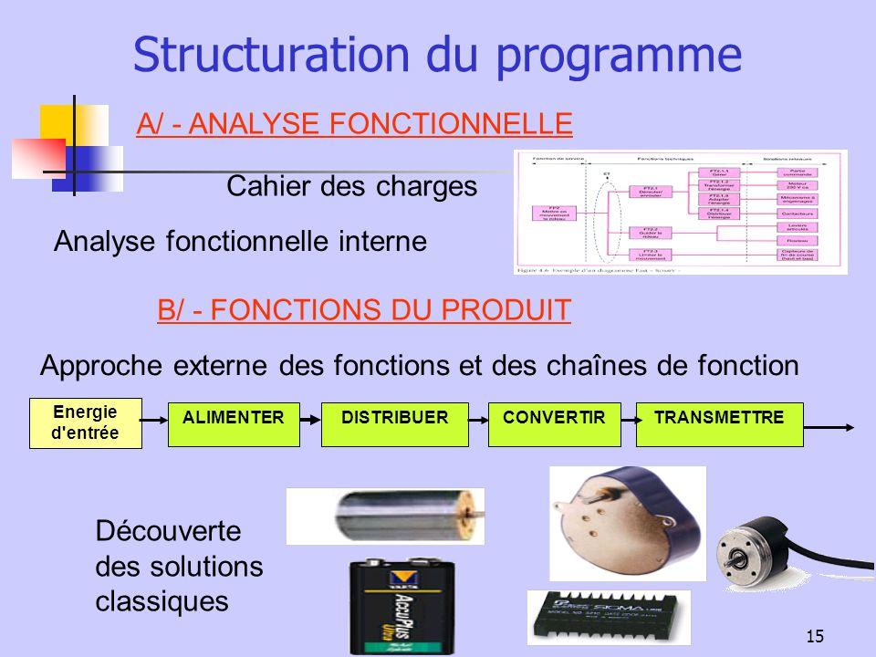 15 Structuration du programme A/ - ANALYSE FONCTIONNELLE B/ - FONCTIONS DU PRODUIT Cahier des charges Analyse fonctionnelle interne Approche externe d