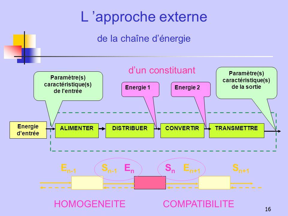 16 L approche externe Paramètre(s) caractéristique(s) de la sortie Paramètre(s) caractéristique(s) de l'entrée de la chaîne dénergie Energie 1Energie
