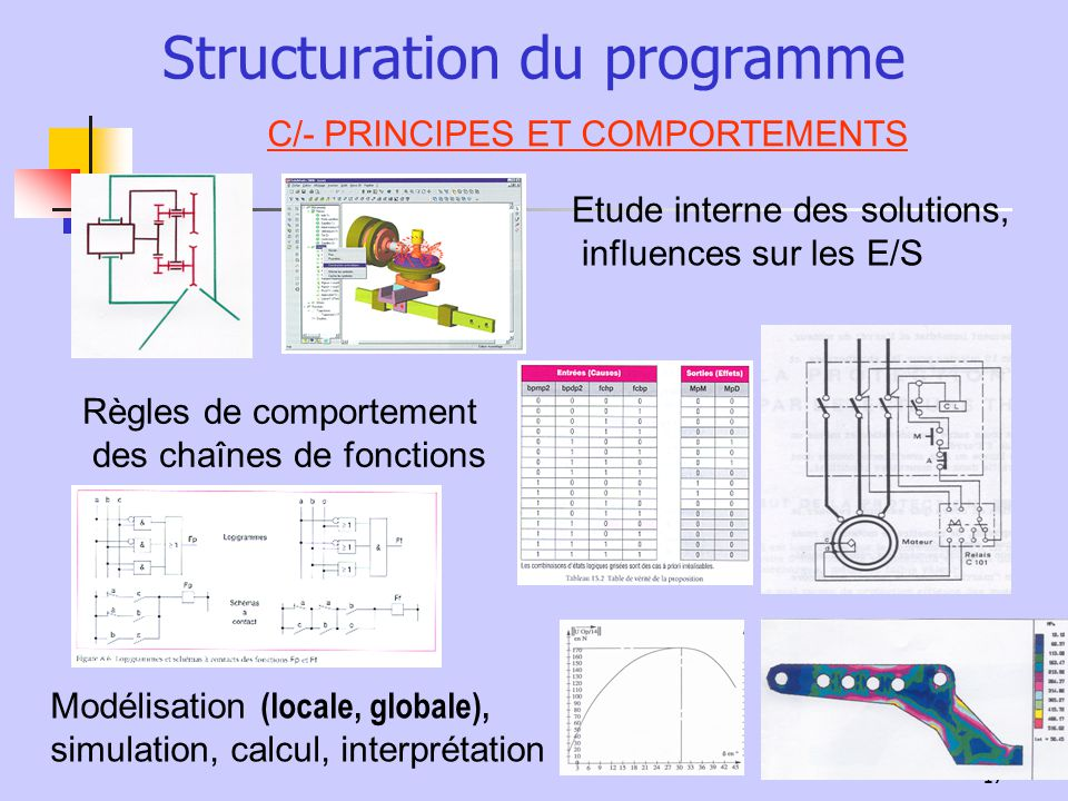 17 Structuration du programme C/- PRINCIPES ET COMPORTEMENTS Etude interne des solutions, influences sur les E/S Règles de comportement des chaînes de