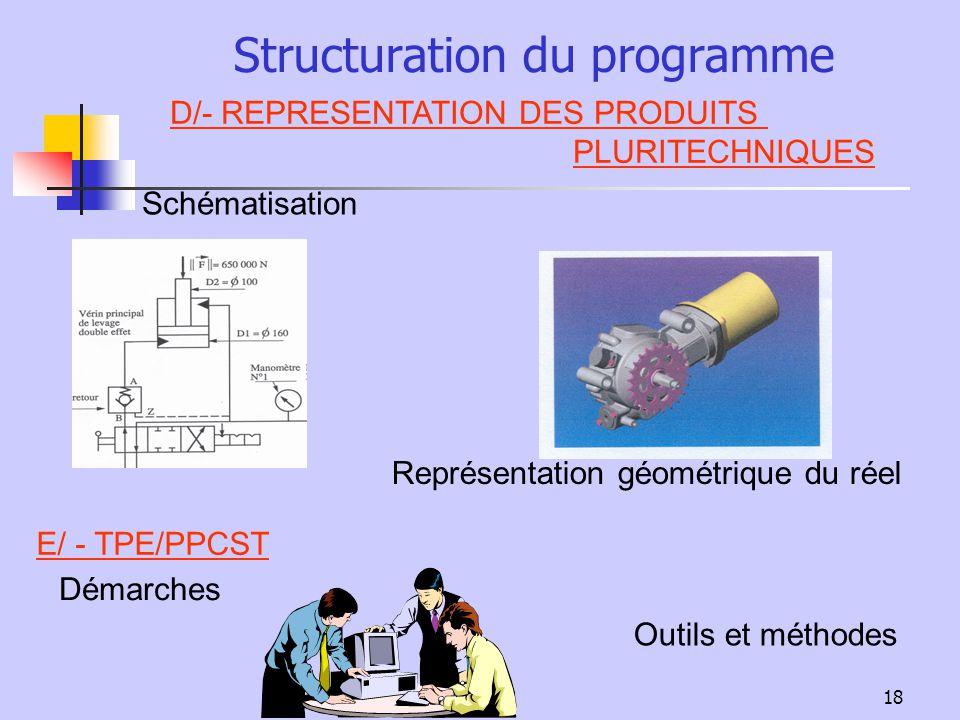 18 Structuration du programme D/- REPRESENTATION DES PRODUITS PLURITECHNIQUES E/ - TPE/PPCST Schématisation Représentation géométrique du réel Démarch
