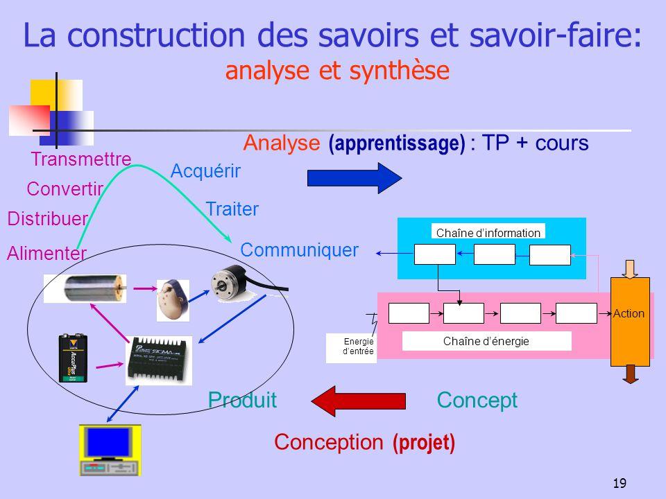 19 La construction des savoirs et savoir-faire: analyse et synthèse Analyse (apprentissage) : TP + cours Transmettre Convertir Acquérir Traiter Commun
