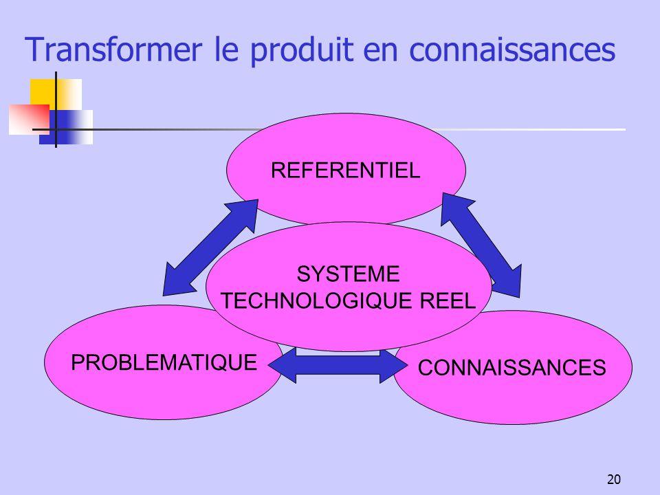 20 Transformer le produit en connaissances REFERENTIEL PROBLEMATIQUE CONNAISSANCES SYSTEME TECHNOLOGIQUE REEL