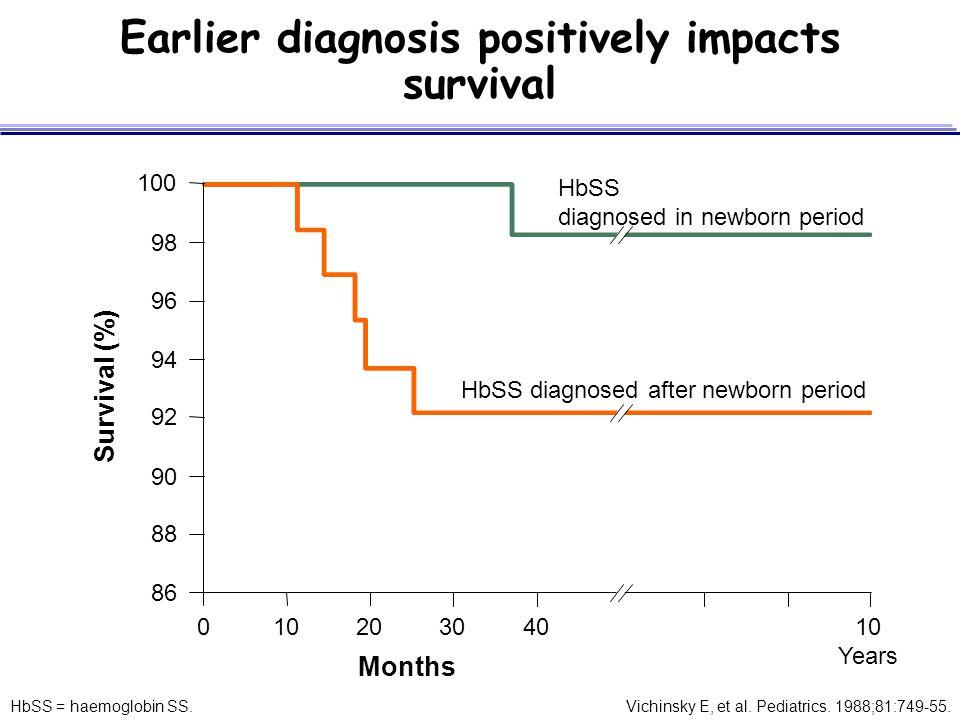 Vichinsky E, et al. Pediatrics. 1988;81:749-55. 100 98 96 94 92 90 88 86 01020304010 Years Months Survival (%) HbSS diagnosed in newborn period HbSS d