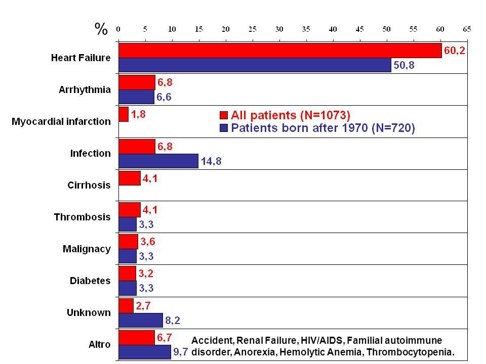 Accident, Renal Failure, HIV/AIDS, Familial autoimmune disorder, Anorexia, Hemolytic Anemia, Thrombocytopenia. %