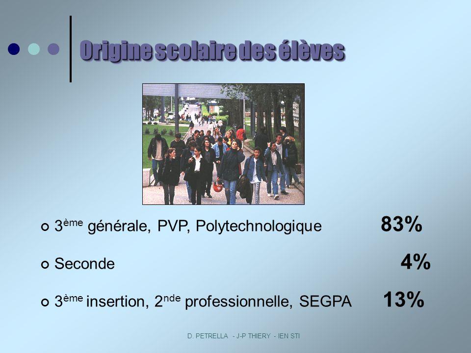 D. PETRELLA - J-P THIERY - IEN STI Origine scolaire des élèves 3 ème générale, PVP, Polytechnologique 83% Seconde 4% 3 ème insertion, 2 nde profession
