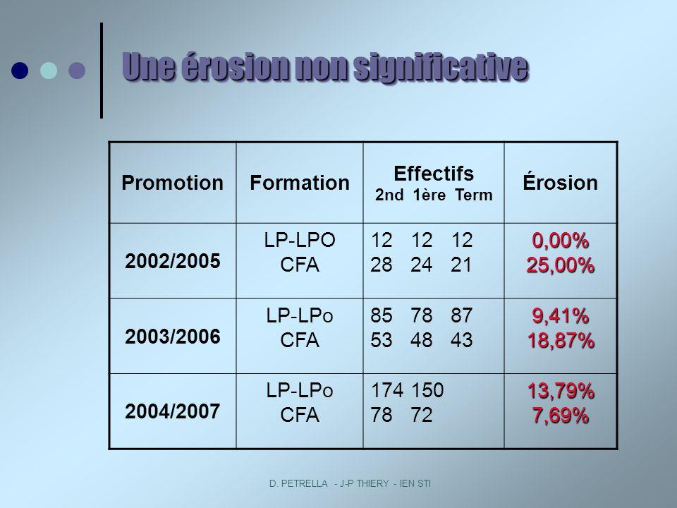 D. PETRELLA - J-P THIERY - IEN STI PromotionFormation Effectifs 2nd 1ère Term Érosion 2002/2005 LP-LPO CFA 12 12 12 28 24 210,00%25,00% 2003/2006 LP-L