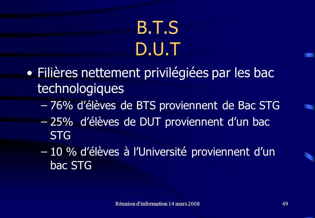 Réunion d information 14 mars 200849 D.U.T B.T.S D.U.T Filières nettement privilégiées par les bac technologiques –76% délèves de BTS proviennent de Bac STG –25% délèves de DUT proviennent dun bac STG –10 % délèves à lUniversité proviennent dun bac STG