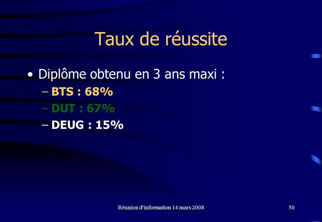 Réunion d information 14 mars 200850 Taux de réussite Diplôme obtenu en 3 ans maxi : –BTS : 68% –DUT : 67% –DEUG : 15%