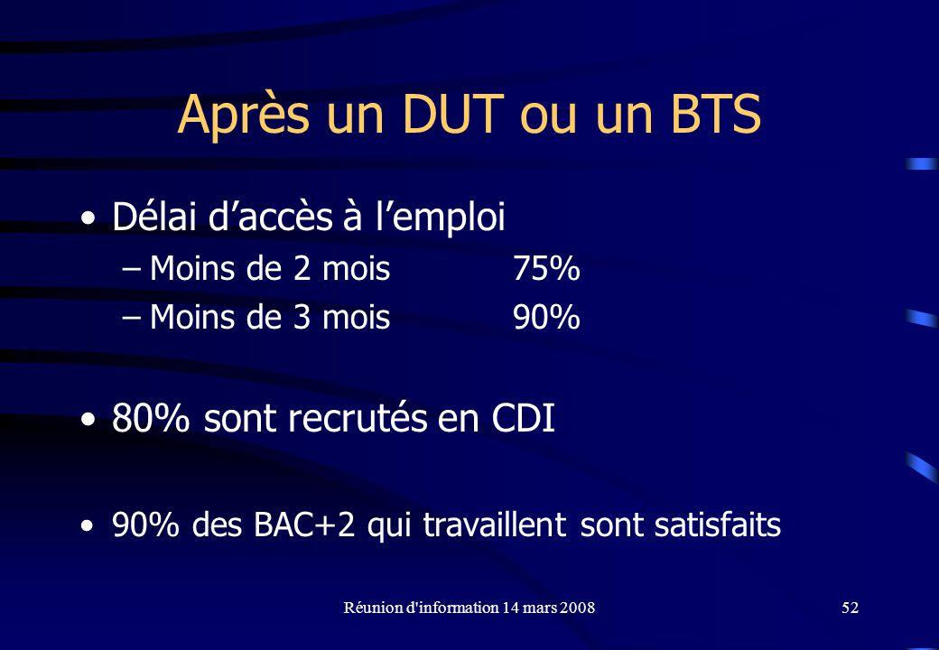 Réunion d information 14 mars 200852 Après un DUT ou un BTS Délai daccès à lemploi –Moins de 2 mois 75% –Moins de 3 mois90% 80% sont recrutés en CDI 90% des BAC+2 qui travaillent sont satisfaits