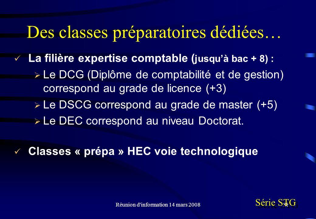 Réunion d information 14 mars 200888 Des classes préparatoires dédiées… La filière expertise comptable ( jusquà bac + 8) : Le DCG (Diplôme de comptabilité et de gestion) correspond au grade de licence (+3) Le DSCG correspond au grade de master (+5) Le DEC correspond au niveau Doctorat.