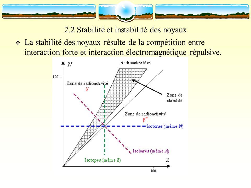 2.2 Stabilité et instabilité des noyaux La stabilité des noyaux résulte de la compétition entre interaction forte et interaction électromagnétique rép