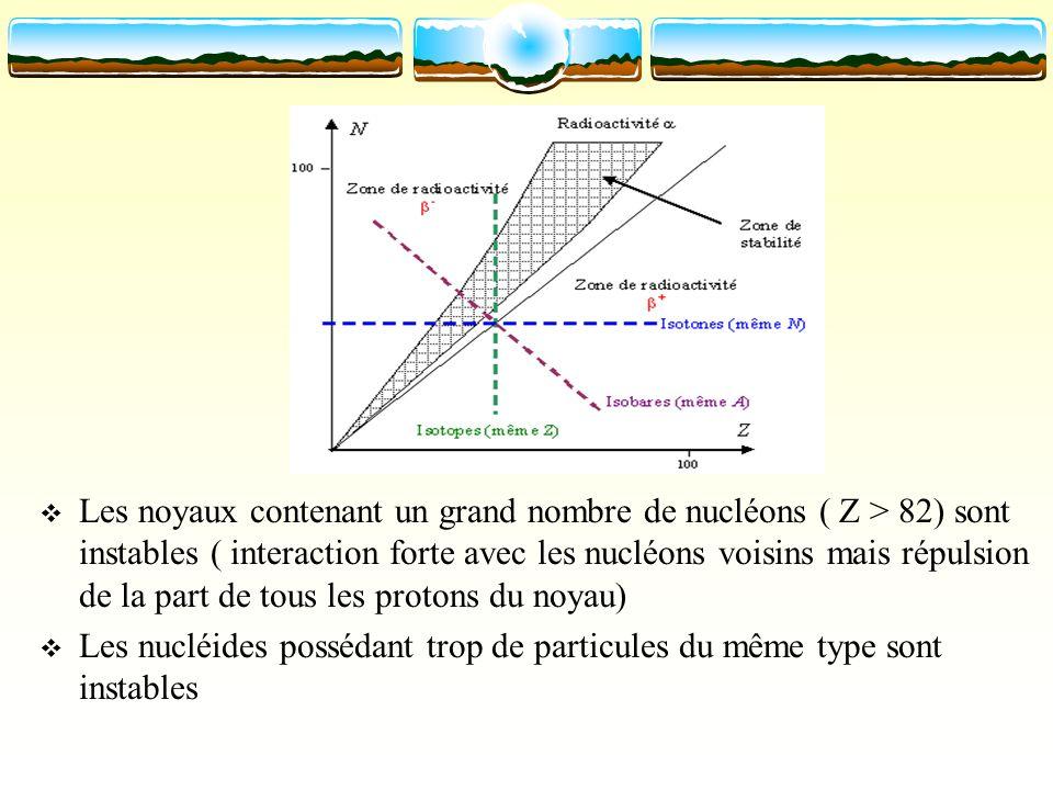 Les noyaux contenant un grand nombre de nucléons ( Z > 82) sont instables ( interaction forte avec les nucléons voisins mais répulsion de la part de t