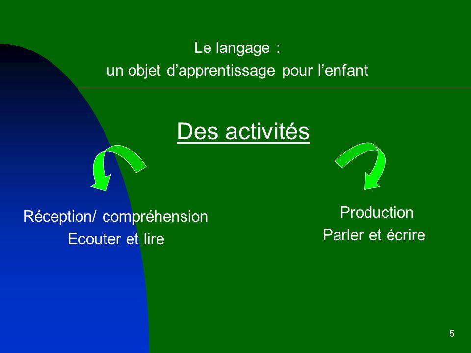5 Le langage : un objet dapprentissage pour lenfant Des activités Réception/ compréhension Ecouter et lire Production Parler et écrire