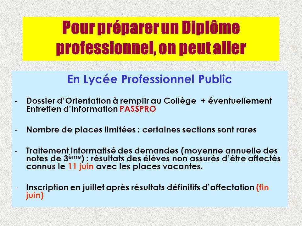 Pour préparer un Diplôme professionnel, on peut aller En Lycée Professionnel Public - Dossier dOrientation à remplir au Collège + éventuellement Entre