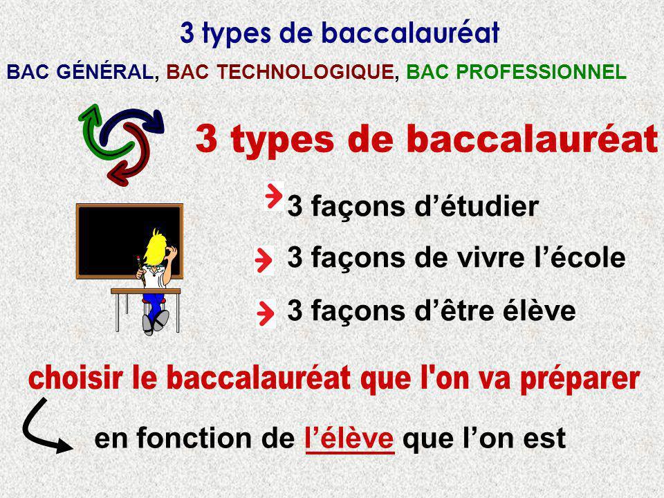 3 ème GÉNÉRALE Voie Générale et TechnologiqueVoie Professionnelle Seconde Générale et Technologique 1ère Générale L ES S Tle Générale L ES S Etudes supérieures Bac + 4/5 Bac Général 1ère Technologique STMG STI2D ST2S STL Tle Technologique STMG STI2D ST2S STL Etudes supérieures Bac + 2/3 Bac Technologique
