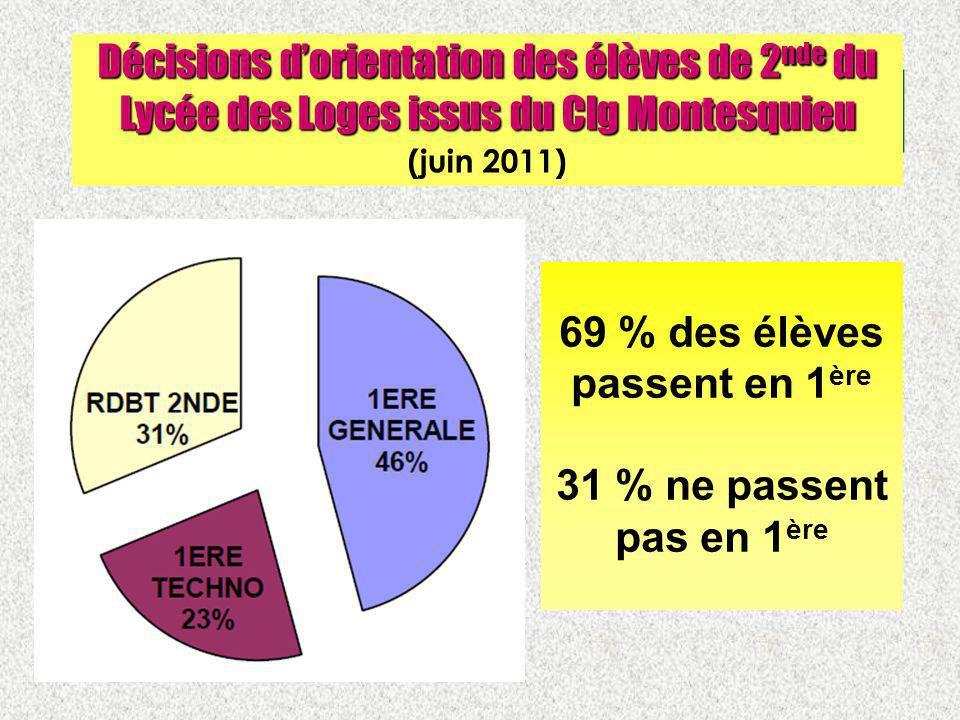 Décisions dorientation des élèves de 2 nde du Lycée des Loges issus du Clg Montesquieu Décisions dorientation des élèves de 2 nde du Lycée des Loges i