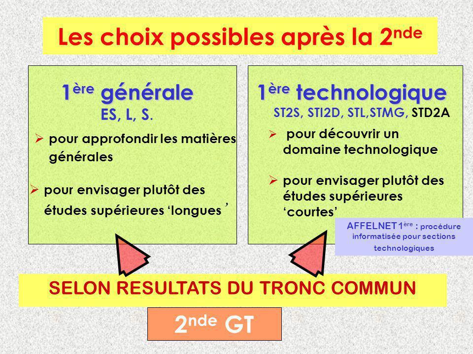 Les choix possibles après la 2 nde 1 ère générale ES, L, S. pour approfondir les matières générales pour envisager plutôt des études supérieures longu