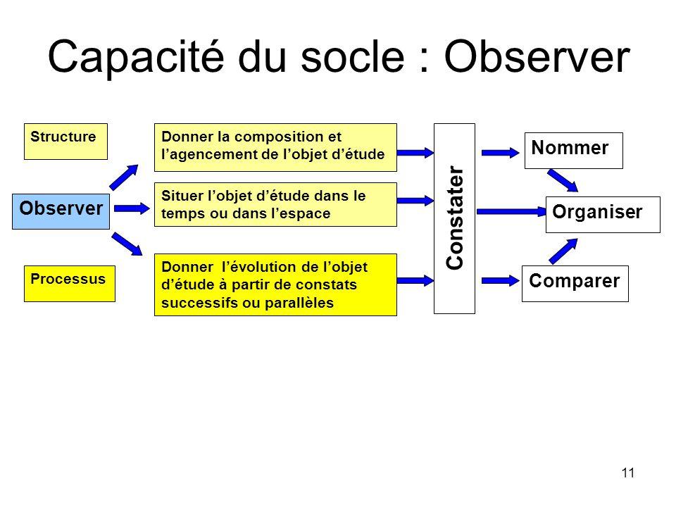 11 Observer Structure Processus Situer lobjet détude dans le temps ou dans lespace Donner lévolution de lobjet détude à partir de constats successifs