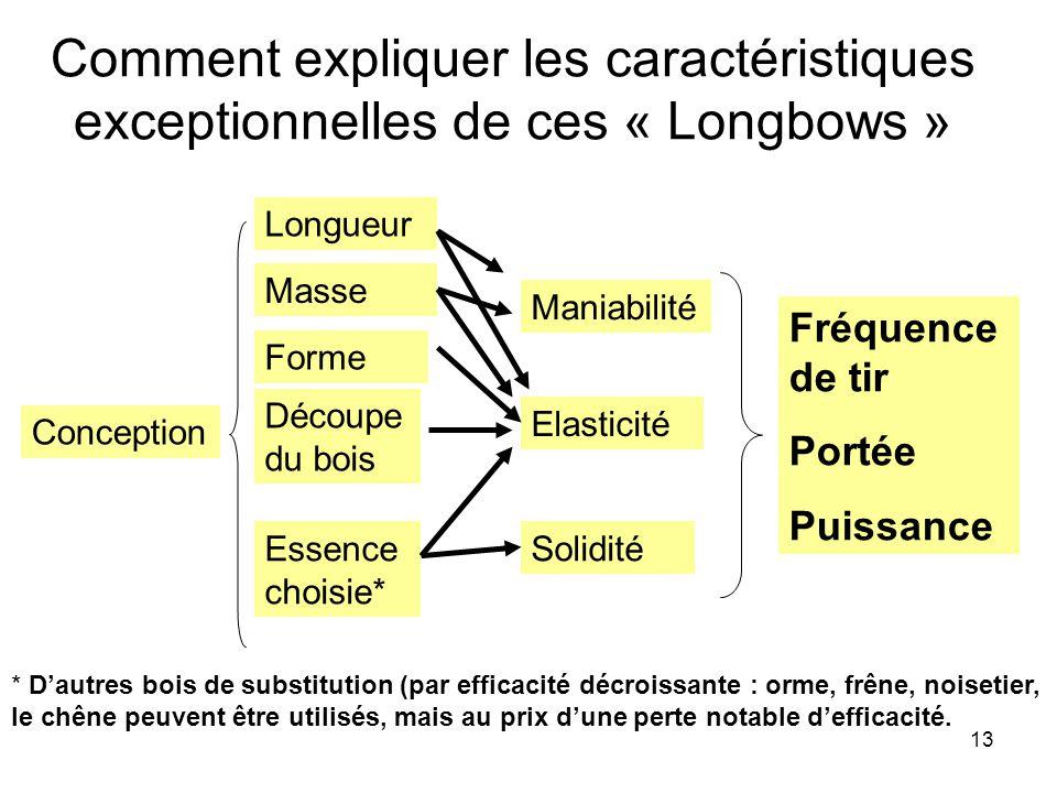 13 Comment expliquer les caractéristiques exceptionnelles de ces « Longbows » Solidité Fréquence de tir Portée Puissance Elasticité Conception Longueu