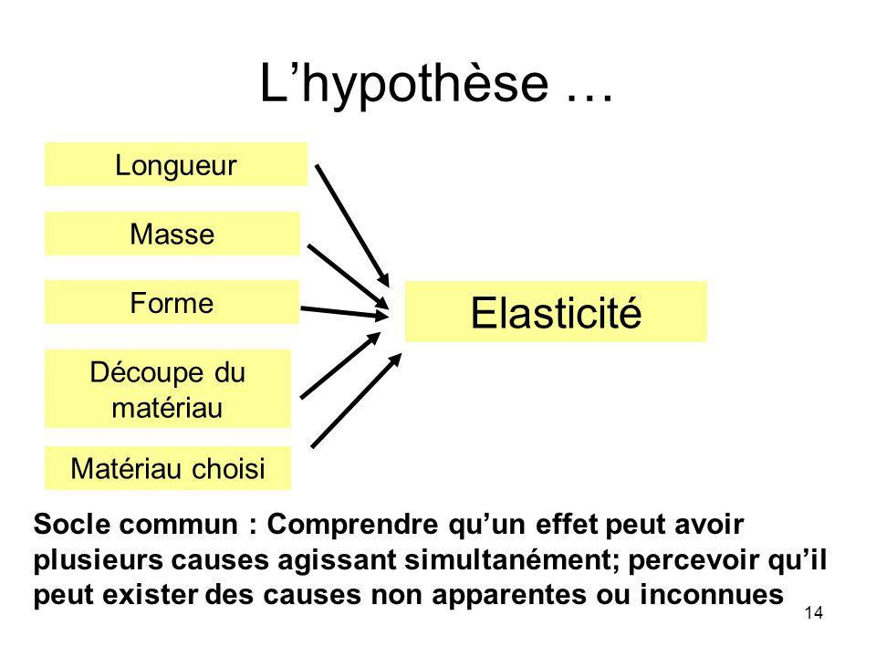14 Lhypothèse … Elasticité Matériau choisi Forme Découpe du matériau Longueur Socle commun : Comprendre quun effet peut avoir plusieurs causes agissan
