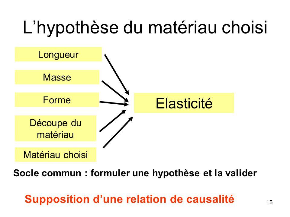 15 Lhypothèse du matériau choisi Socle commun : formuler une hypothèse et la valider Supposition dune relation de causalité Elasticité Matériau choisi