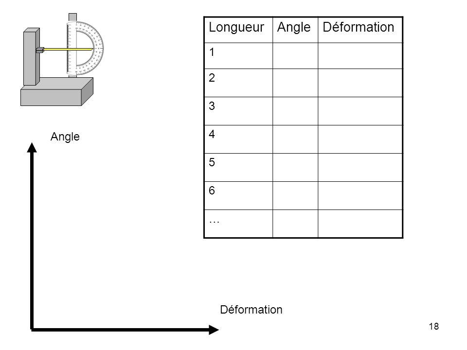 18 LongueurAngleDéformation 1 2 3 4 5 6 … Angle Déformation