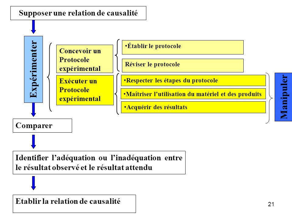 21 Supposer une relation de causalité Concevoir un Protocole expérimental Exécuter un Protocole expérimental Expérimenter Comparer Etablir la relation