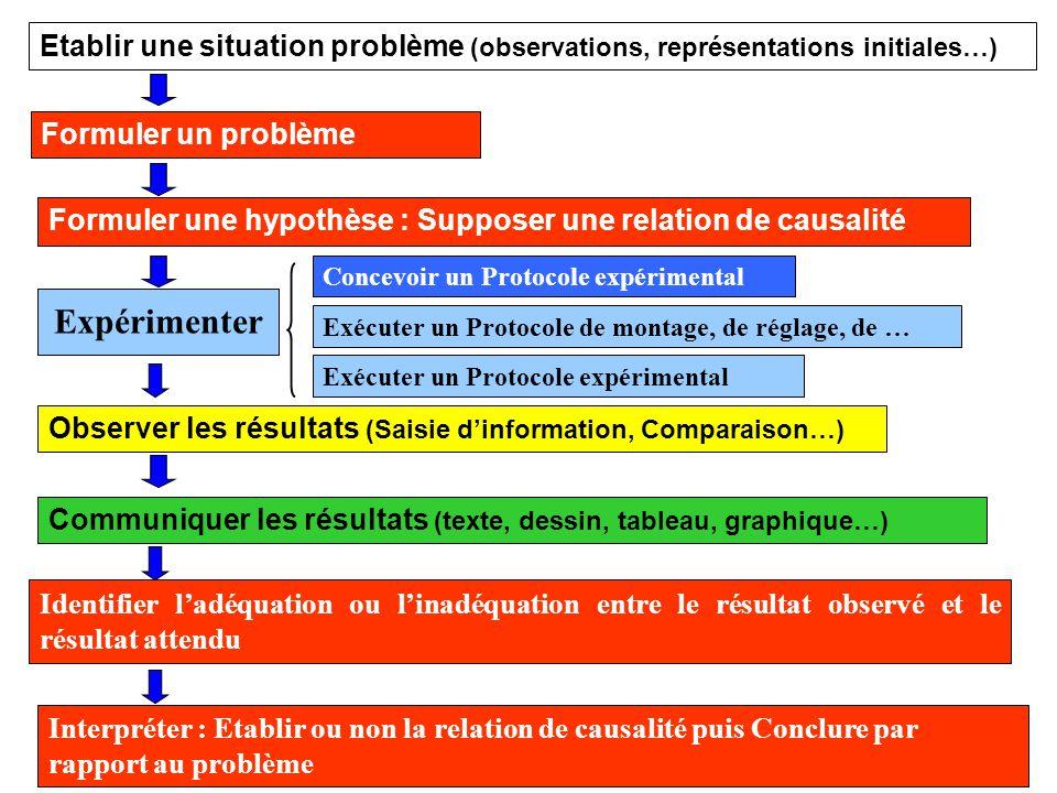 23 Formuler une hypothèse : Supposer une relation de causalité Concevoir un Protocole expérimental Exécuter un Protocole expérimental Expérimenter Int