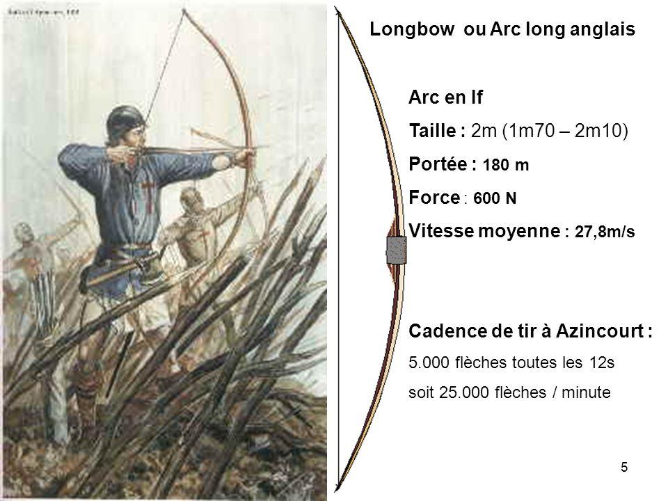 5 Longbow ou Arc long anglais Arc en If Taille : 2m (1m70 – 2m10) Portée : 180 m Force : 600 N Vitesse moyenne : 27,8m/s Cadence de tir à Azincourt :