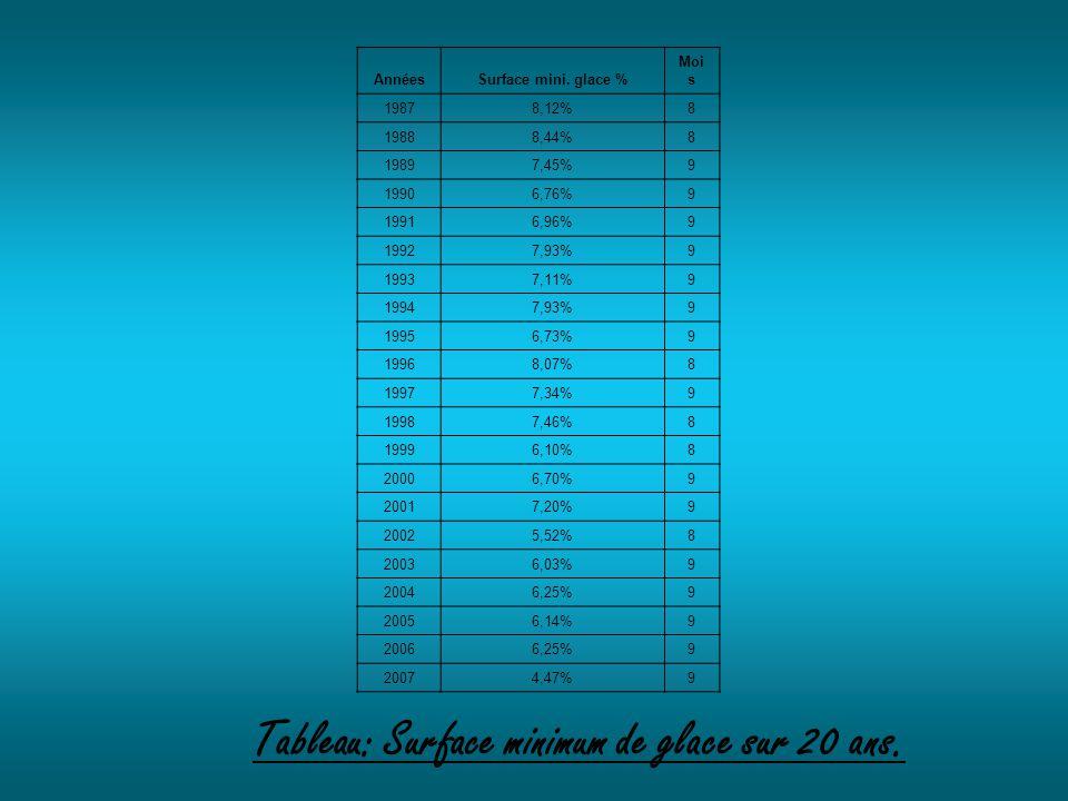 AnnéesSurface mini. glace % Moi s 19878,12%8 19888,44%8 19897,45%9 19906,76%9 19916,96%9 19927,93%9 19937,11%9 19947,93%9 19956,73%9 19968,07%8 19977,