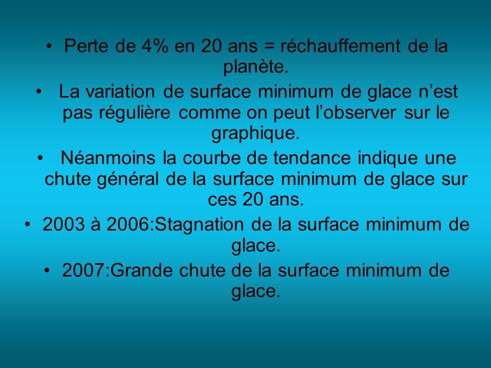 Perte de 4% en 20 ans = réchauffement de la planète. La variation de surface minimum de glace nest pas régulière comme on peut lobserver sur le graphi