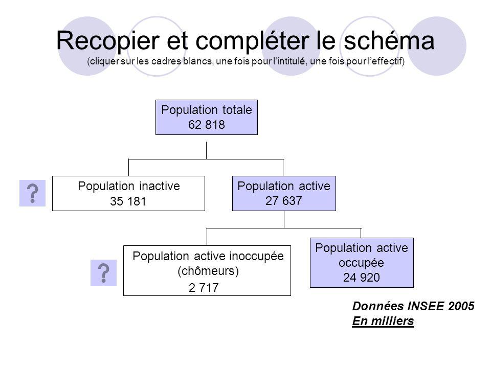 2. La structure de la population active a. Actifs occupés, inoccupés b. Taux dactivité c. Les professions et catégories socioprofessionnelles