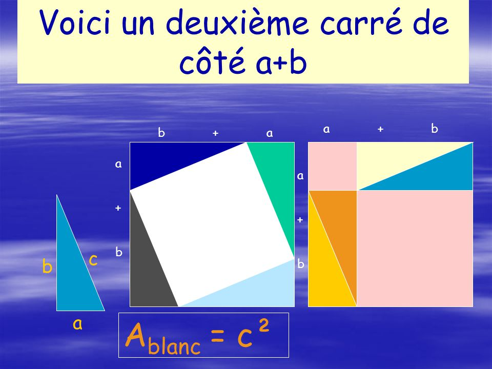 Voici un deuxième carré de côté a+b a b c A blanc = c² a+ba+b b + a a+ba+b a + b