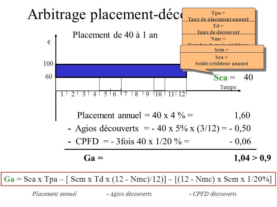 Arbitrage placement-découvert (2) 123 n1n1 Temps 456789121110 100 60 Nmc = 9 Tpa = 4 % Scm = 40 Placement annuel = 40 x 4 % = 1,60 Tpa = Taux de place