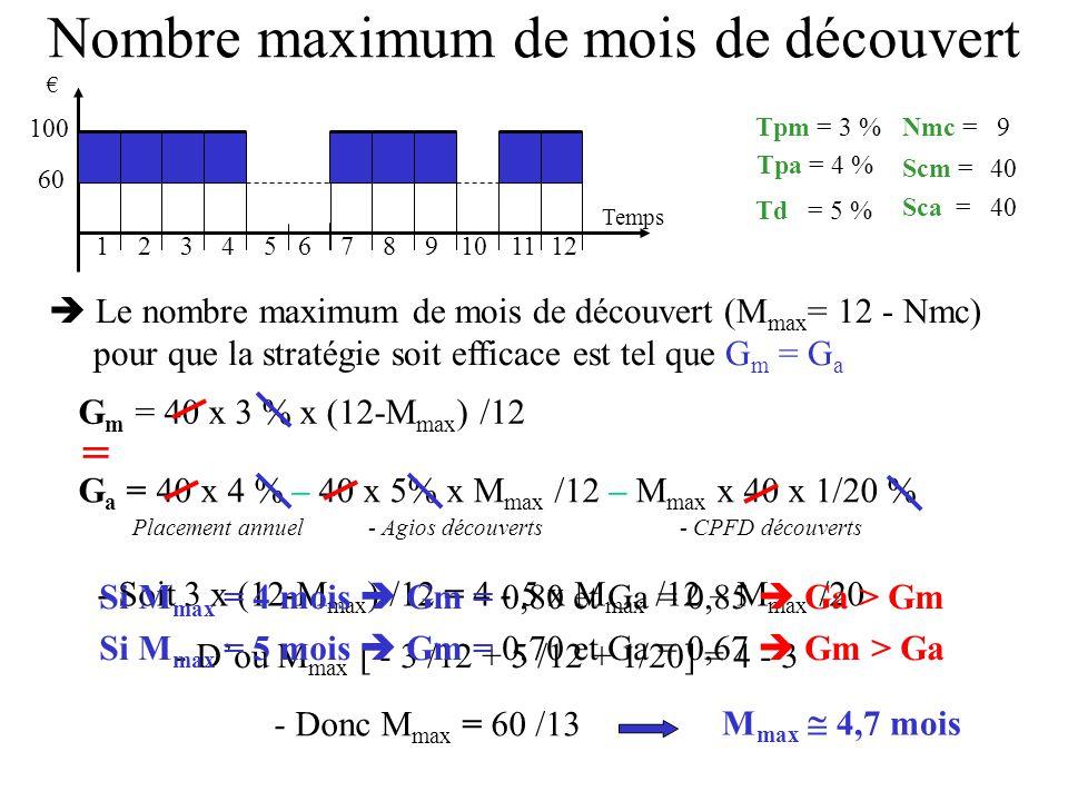 Nombre maximum de mois de découvert 123 Temps 456789121110 100 60 G a = 40 x 4 % – 40 x 5% x M max /12 – M max x 40 x 1/20 % Placement annuel- Agios d