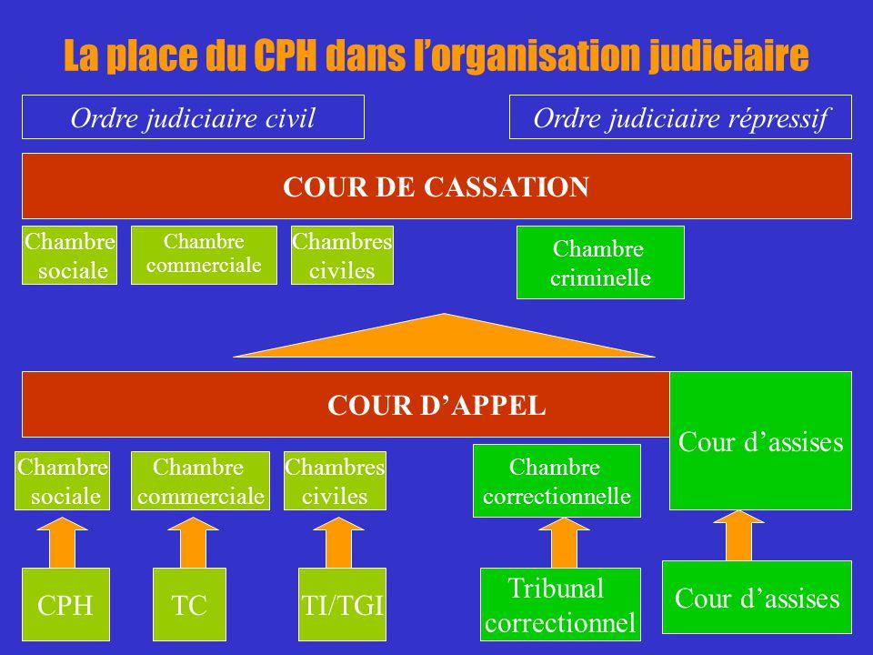 La place du CPH dans lorganisation judiciaire CPHTCTI/TGI Tribunal correctionnel Cour dassises Chambre sociale Chambre commerciale Chambres civiles Ch