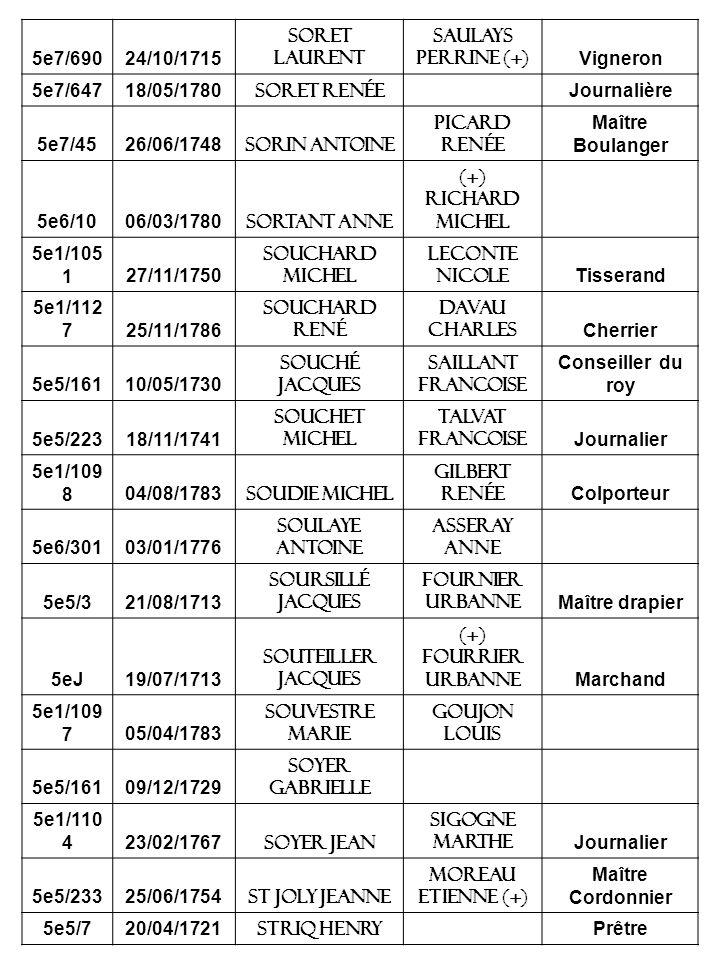 5e7/69024/10/1715 Soret laurent Saulays perrine (+) Vigneron 5e7/64718/05/1780 soret Renée Journalière 5e7/4526/06/1748 Sorin antoine Picard renée Maître Boulanger 5e6/1006/03/1780 Sortant anne (+) Richard michel 5e1/105 127/11/1750 souchard michel Leconte nicole Tisserand 5e1/112 725/11/1786 souchard rené Davau charles Cherrier 5e5/16110/05/1730 souché jacques Saillant francoise Conseiller du roy 5e5/22318/11/1741 souchet michel Talvat francoise Journalier 5e1/109 804/08/1783 soudie michel Gilbert renée Colporteur 5e6/30103/01/1776 soulaye antoine Asseray anne 5e5/321/08/1713 soursillé jacques Fournier urbanne Maître drapier 5eJ19/07/1713 souteiller jacques (+) fourrier urbanne Marchand 5e1/109 705/04/1783 souvestre marie Goujon louis 5e5/16109/12/1729 Soyer gabrielle 5e1/110 423/02/1767 Soyer jean Sigogne marthe Journalier 5e5/23325/06/1754 St joly jeanne Moreau etienne (+) Maître Cordonnier 5e5/720/04/1721 Striq henry Prêtre