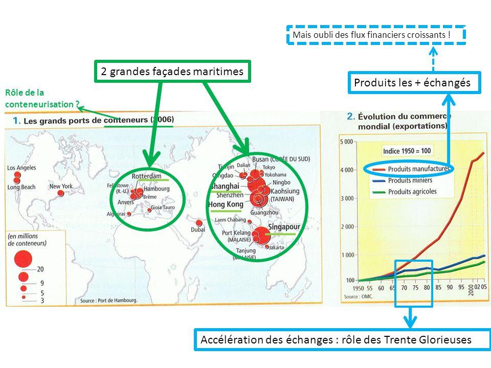 2 grandes façades maritimesProduits les + échangés Accélération des échanges : rôle des Trente Glorieuses Mais oubli des flux financiers croissants !